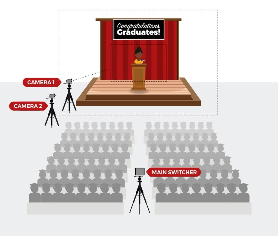 Livestreaming setup for a virtual graduation ceremony