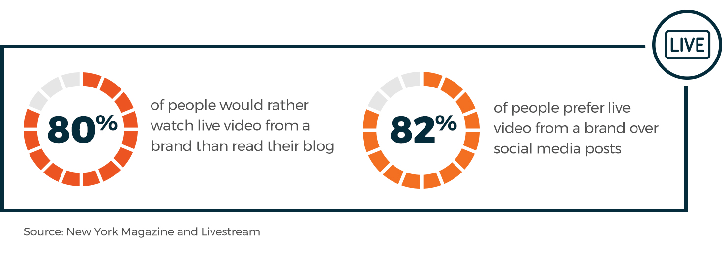 80% of people would rather watch live video than read a brand's blog. 82% of people prefer live video over brand's social posts.