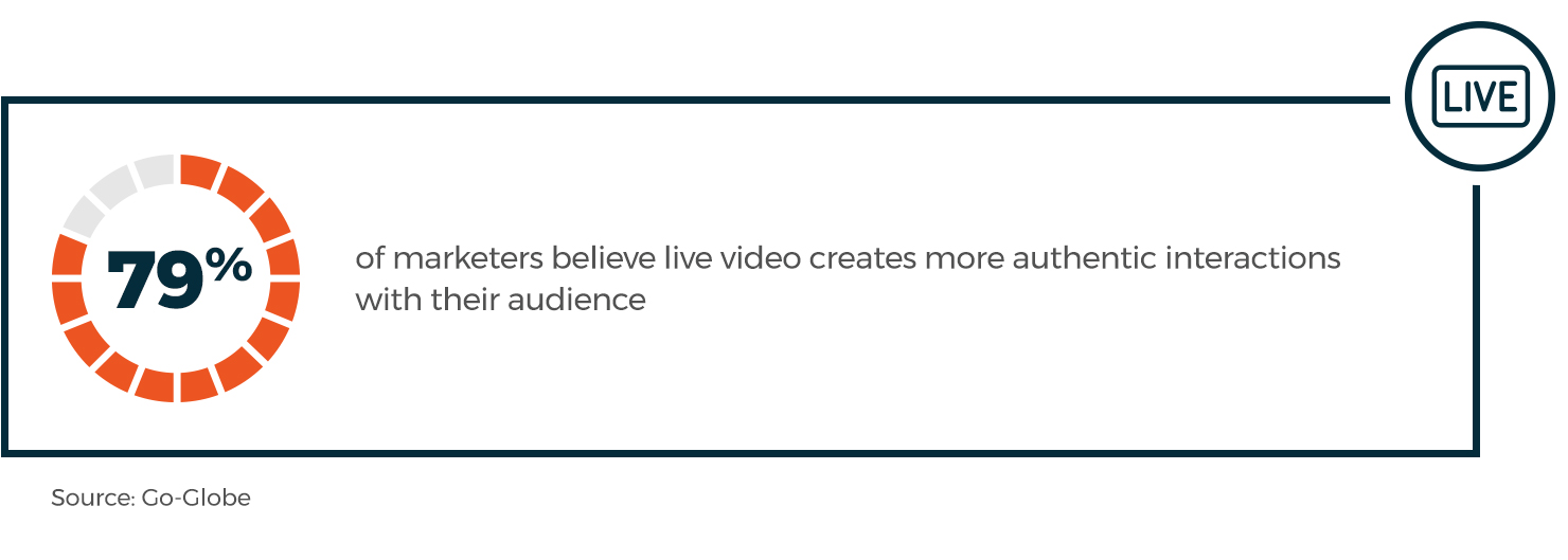 79% of marketers believe live video creates more authentic interactions with their audience.