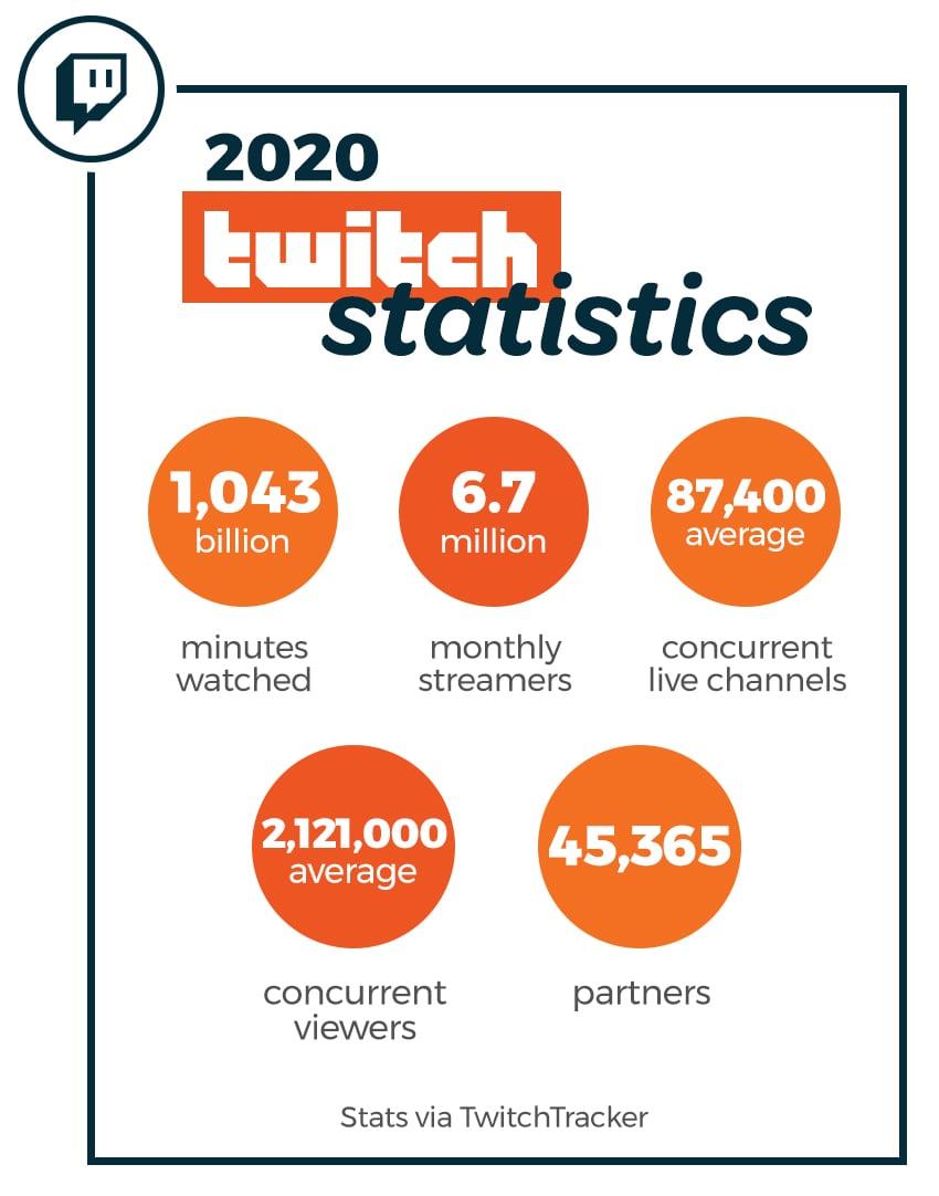 Switcher-Twitch-Stats-2020