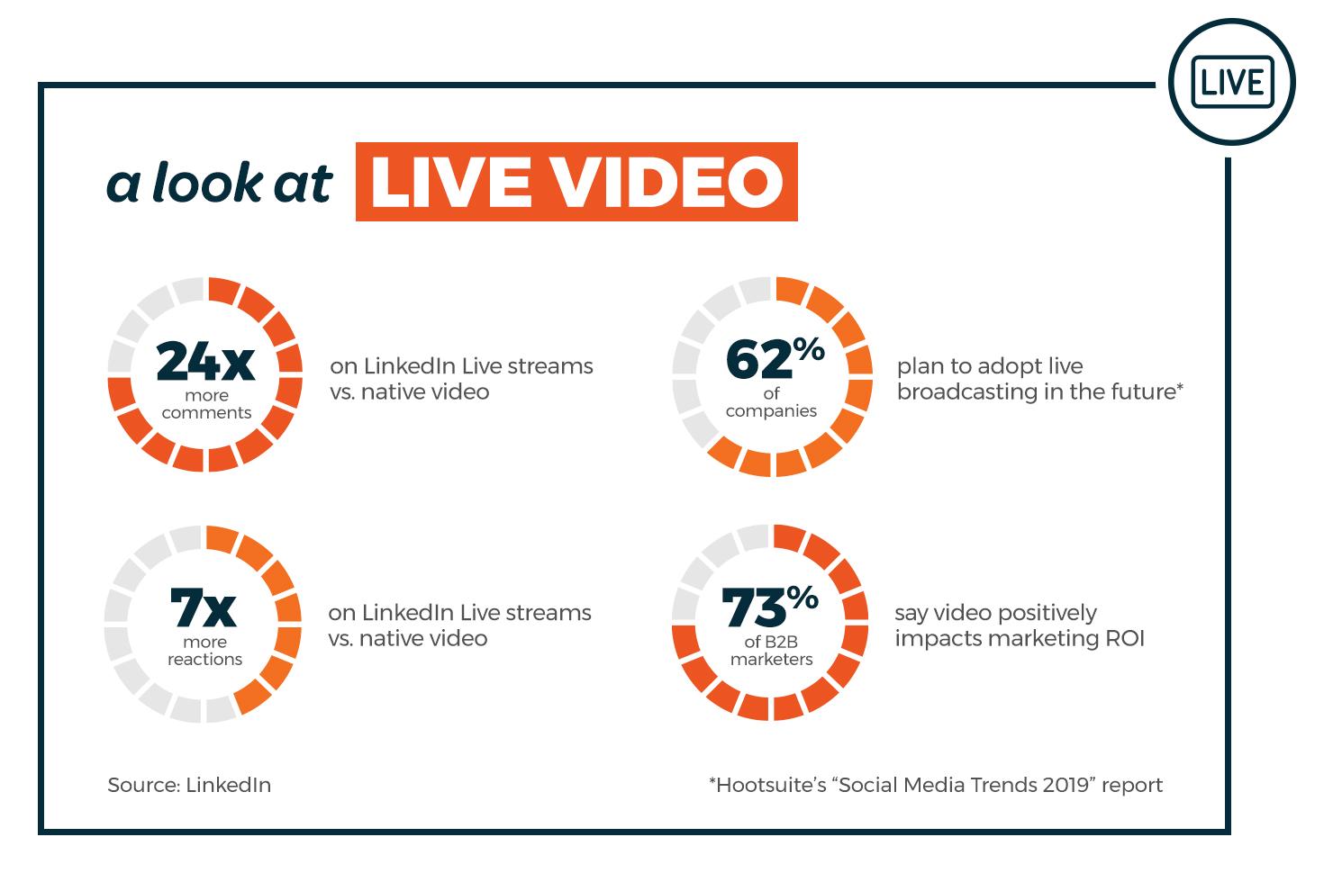 Live video statistics.